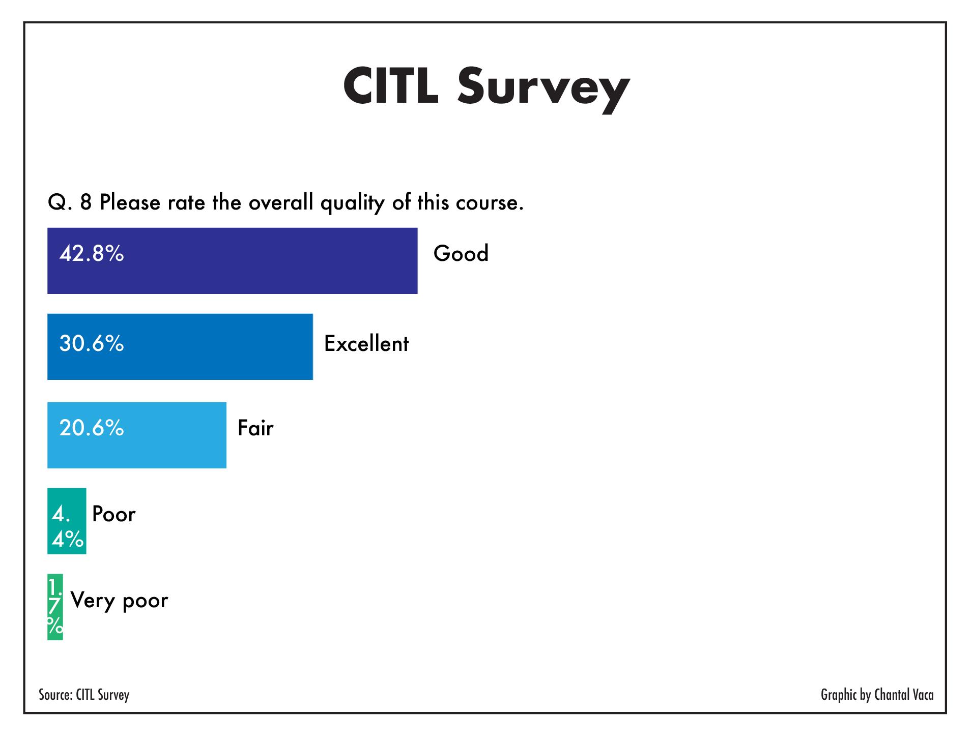 CITL_surveyQuestions-01