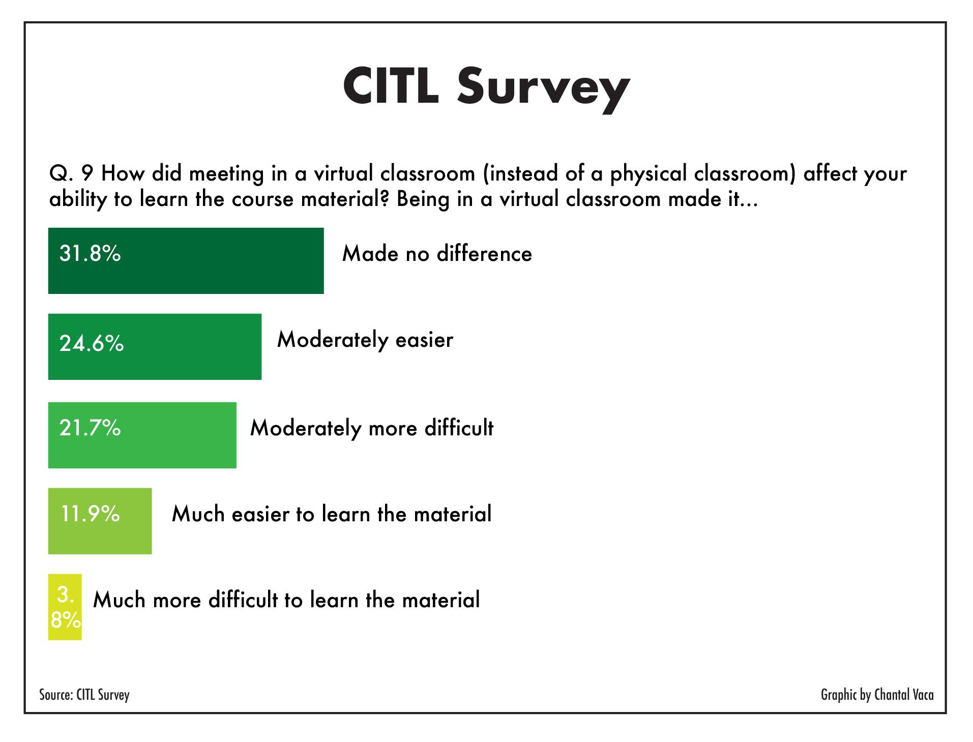CITL_surveyQuestions-02